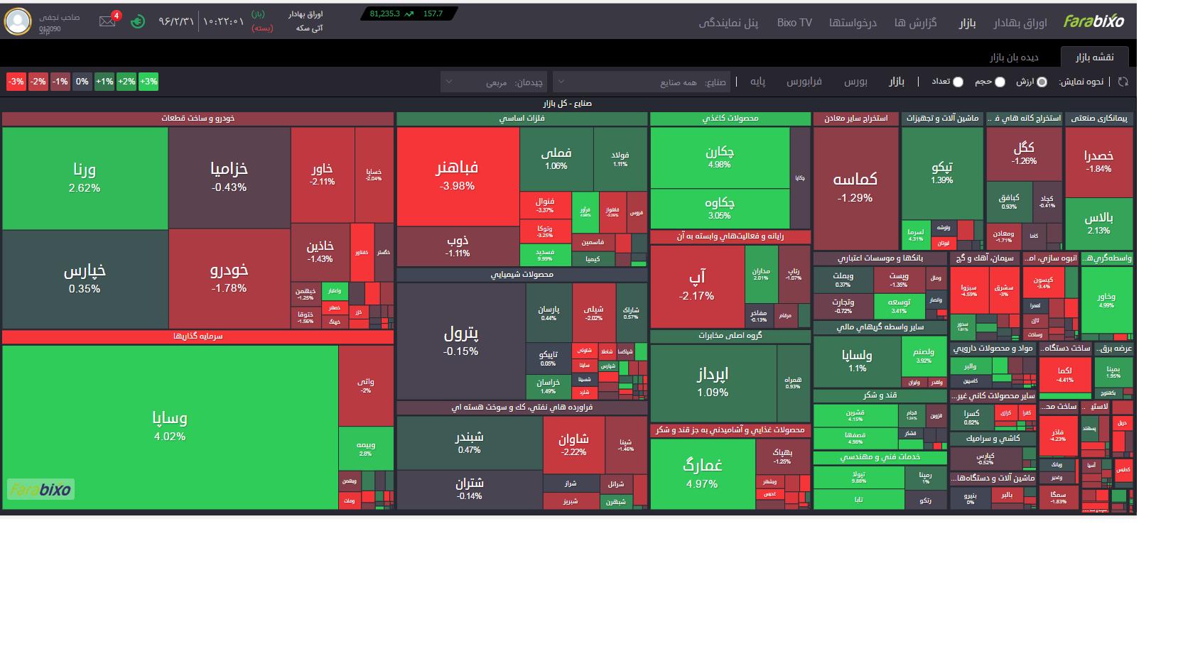 نمای بازار